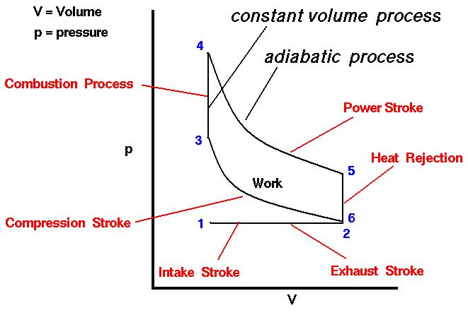 heat engine pv diagram ideal gas ideal gas law diagram