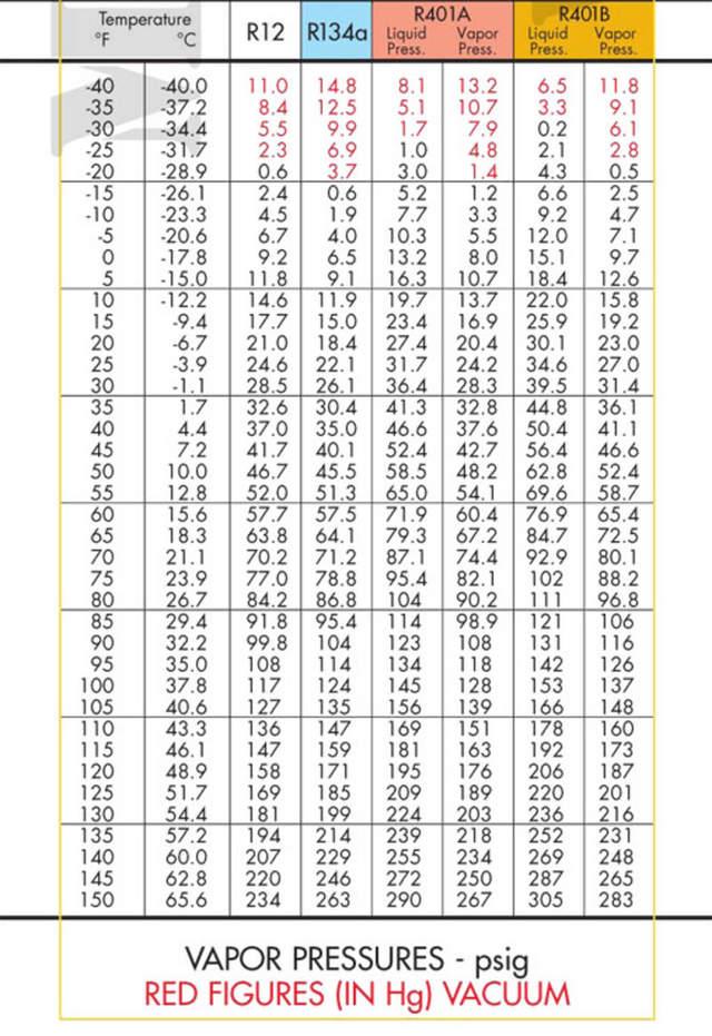 R134a P T Chart Left Lane Brain